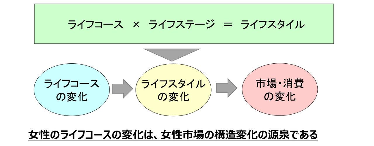 (図)ライフコース×ライフサイクル(ステージ)