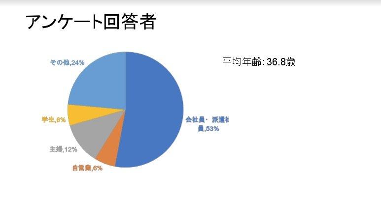 回答者の属性データ。すべての設問に対して率直な意見をくれる読者が多かった。