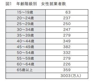 図1 年齢階級別 女性就業者数