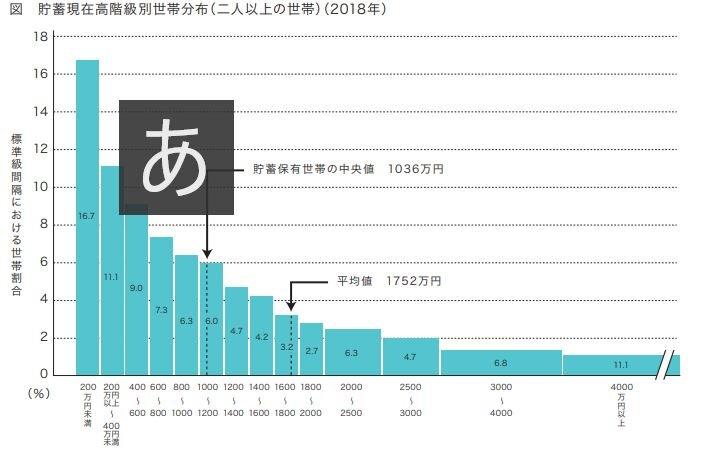 図 貯蓄現在高階級別世帯分布(二人以上の世帯)(2018年)