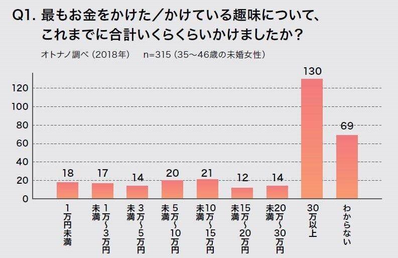 約4割もの女性が趣味にかけたお金を「30万円以上」と回答