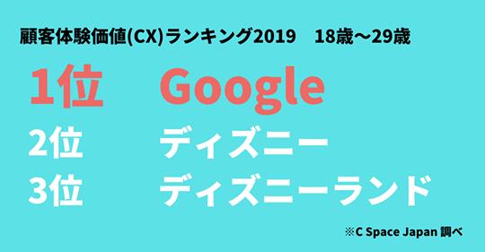 「顧客体験価値(CX)ランキング2019」が発表、若年層では「Google」が1位