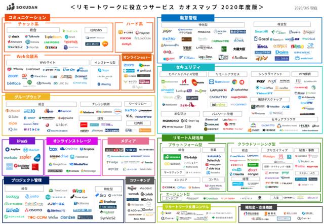 「リモートワークに役立つサービス カオスマップ2020年版」が公開
