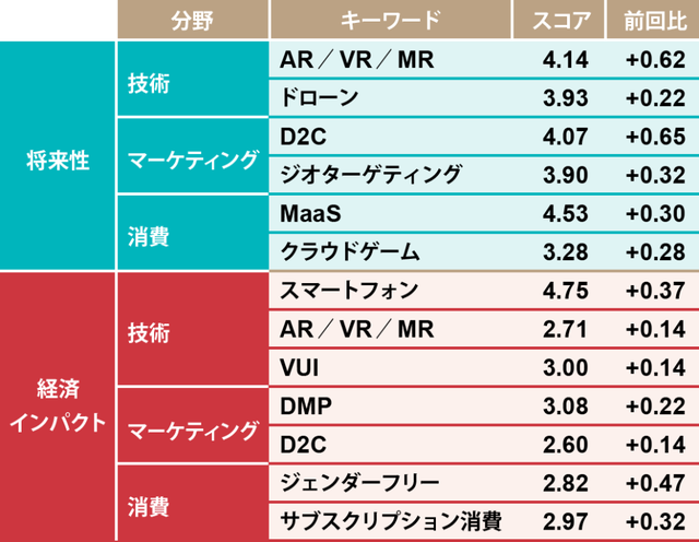 日経クロストレンド「トレンドマップ 2020冬」を発表 技術分野で将来性スコアが伸びたのは「AR/VR/MR」