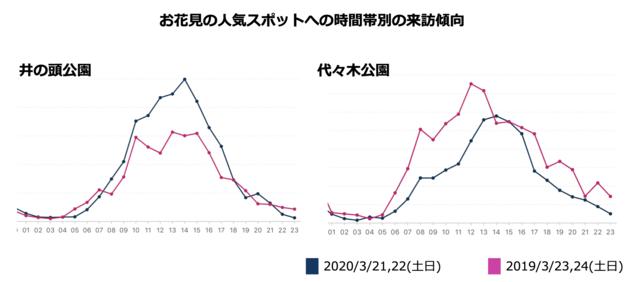 位置情報ビッグデータからAIが推計した「人の流れ」の調査結果が発表 3月の3連休、原宿で若者の来訪が25%増。銀座・六本木では55才以上の来訪が30%増。