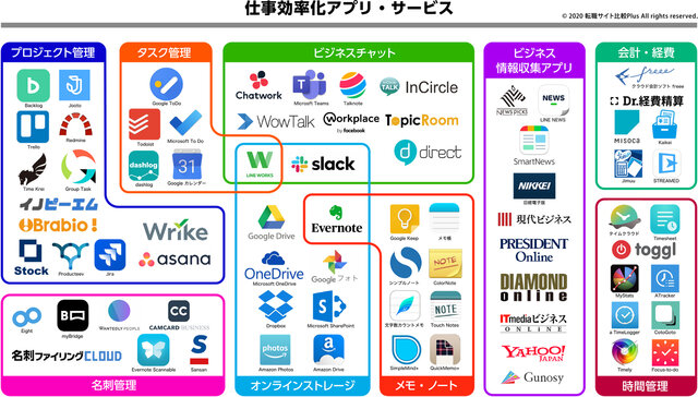 「仕事効率化アプリ・ツールのカオスマップ」が公開 ビジネスチャットや時間管理など75サービスが掲載