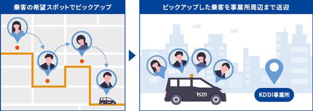 KDDI、社員向け「オンデマンド相乗り通勤タクシーサービス」の実証実験を実施 3密を避けた通勤スタイルを検討