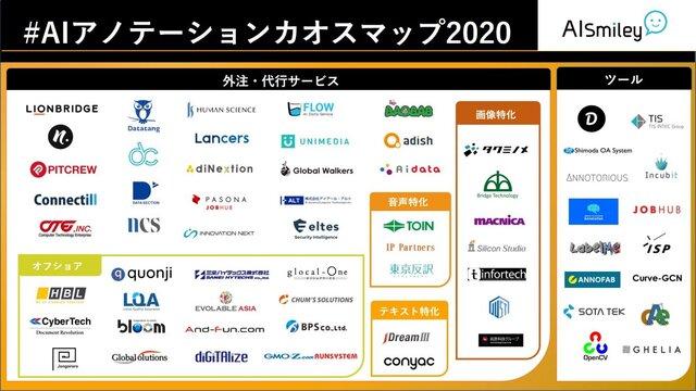 「AIアノテーションカオスマップ2020」が公開 アノテーションのサービスやツールなど合計64サービスを掲載