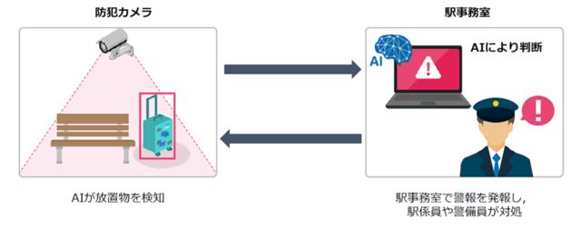 京急電鉄、放置物をAIで自動検知するシステムを導入へ AIが形状や放置された時間などを読み取り、放置物かどうかを判断