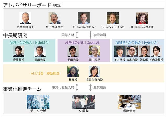 東京大学・ソフトバンク・ヤフー、「Beyond AI 研究推進機構」を本格始動 10年間で10件の事業化と3件の新学術分野創造を目指す