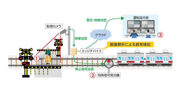 監視カメラとAI画像解析技術を活用した踏切の異常検知の実証実験が開始 踏切内に取り残された人を自動で検知するように