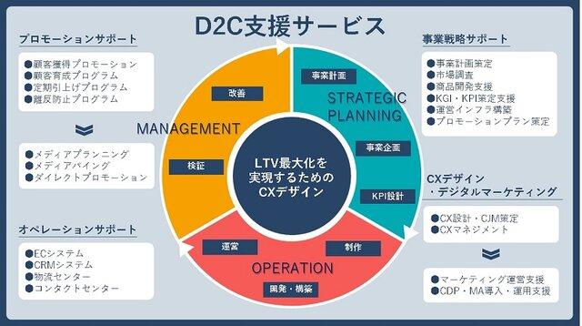 大日本印刷、D2C支援サービスを開始 商品開発から物流、プロモーションまでを提供