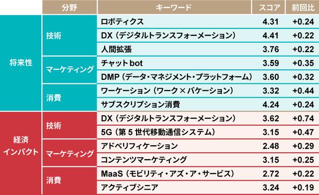 日経クロストレンド「トレンドマップ 2020夏」が発表 技術分野は「DX」が躍進