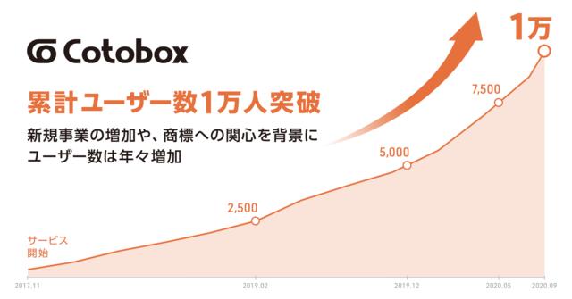 オンライン商標登録サービス「コトボックス」、累計ユーザー数1万人を突破