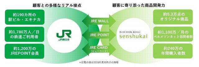 JR東日本と千趣会、EC事業と会員基盤の強化のため資本業務提携
