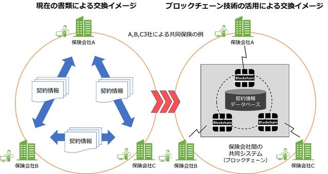 損保協会・NEC、ブロックチェーン技術を活用したペーパーレス化の共同検証を実施へ