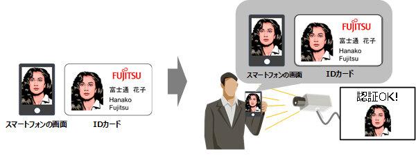 富士通研究所、顔写真などによる「なりすまし」を防止できる技術を開発