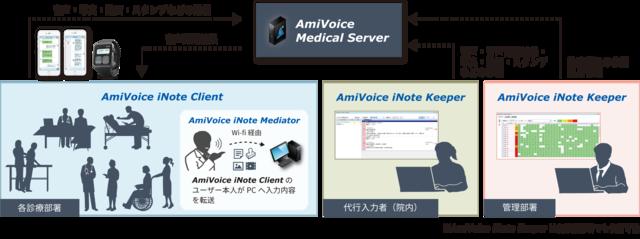 医療向けAI音声認識ワークシェアリングサービスがApple Watchに対応