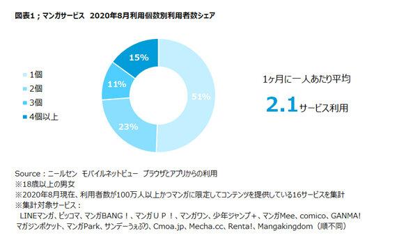 ニールセン、マンガサービス利用状況の分析結果を発表