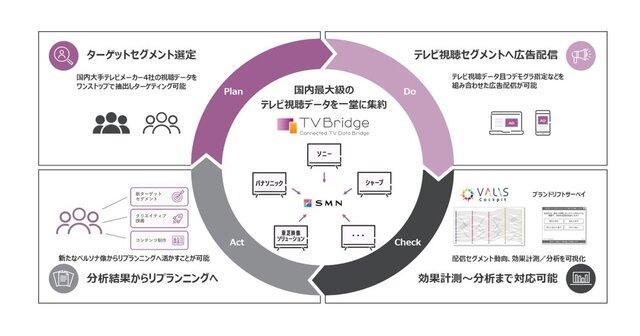 日本最大級のテレビ視聴データ活用広告配信サービスが提供開始