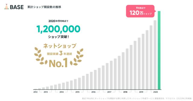 ネットショップ「BASE」、開設数が120万ショップを突破