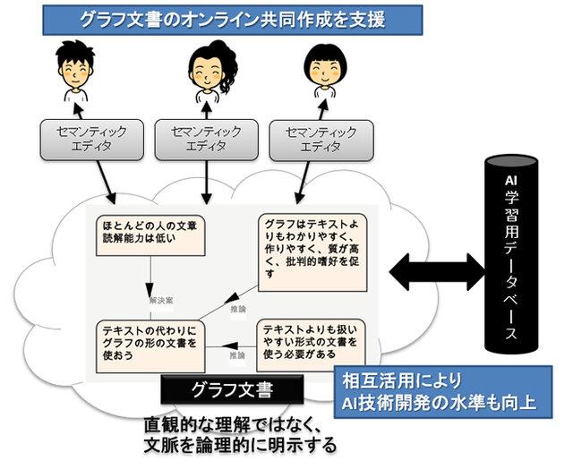 理研・OKIら、文章の構造を可視化しAIと協調するオンライン共同エディタの開発を開始