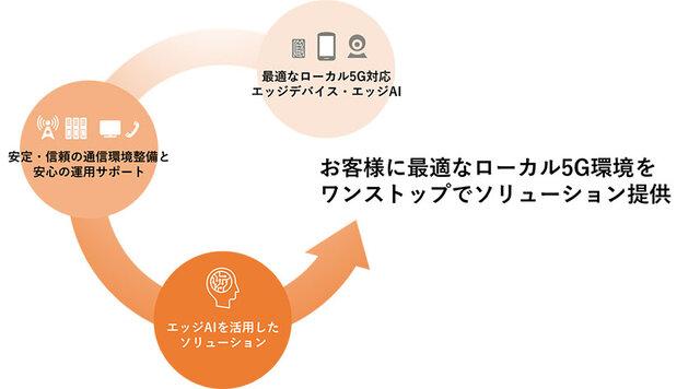 富士通、ローカル5G対応スマートデバイスを開発