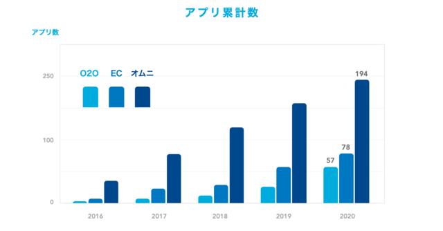 「リテール・EC業界のアプリ利用」に関する調査結果が公開