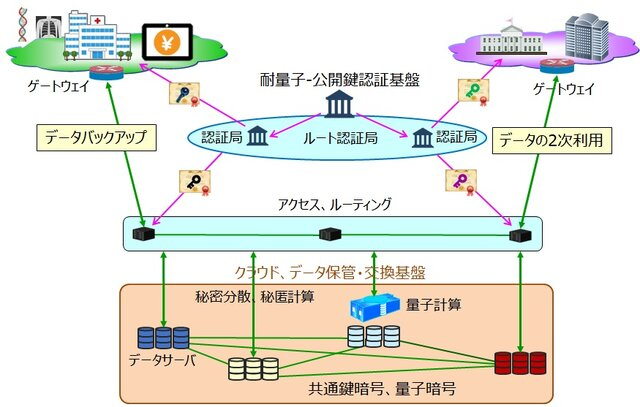量子セキュアクラウド技術の確立に向け、NICTら4者が連携