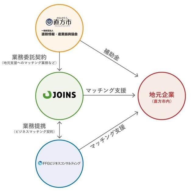 福岡県直方市、DX推進プラン「副業人材マッチング事業」を開始