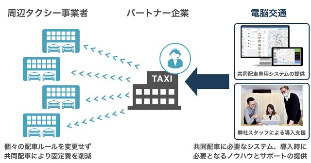 電脳交通、タクシーDXを進める「クラウド共同無線パートナーシップ制度」を開始