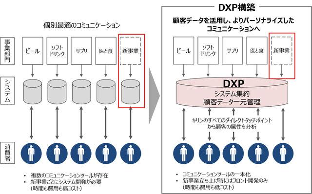 NTTデータ、キリンのデジタルプラットフォームを構築・運用開始