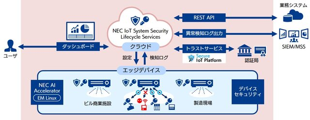 SBT・NEC・CTJ、建物向けサイバーセキュリティ対策を提供開始