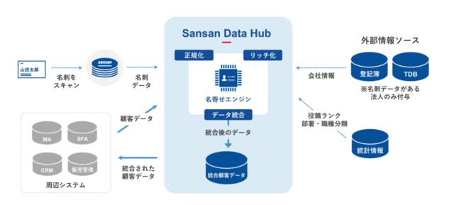 Sansanのデータ統合機能、Microsoft Azure Marketplace上で公開