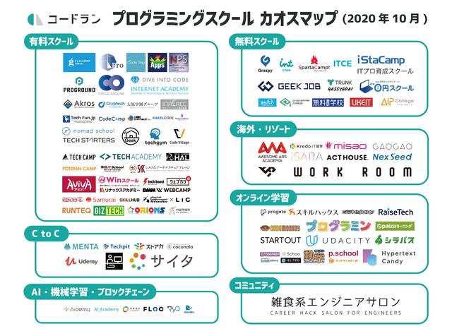 「プログラミングスクールカオスマップ(2020年10月版)」が公開