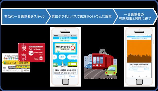 東京メトロ、デジタルチケット「東京デジタルパス」の技術検証を実施へ