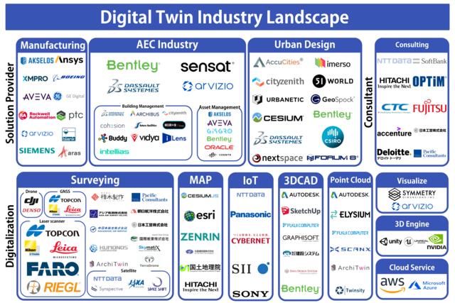 現実世界をデジタル上で再現する「デジタルツイン」の業界カオスマップが公開