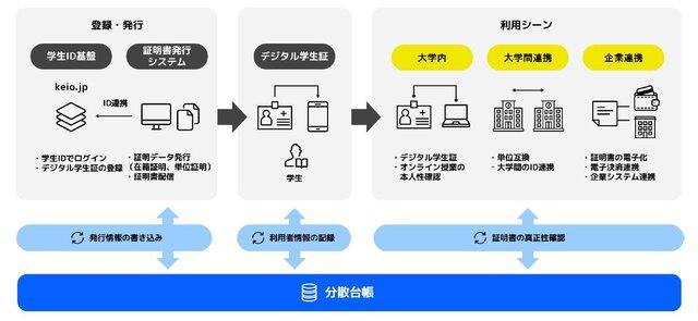 慶應義塾大学、「次世代デジタルアイデンティティ基盤」の実証実験を開始