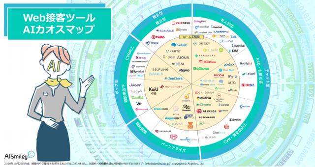 「Web接客ツールAIカオスマップ」が公開