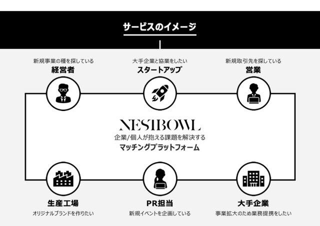 ファッション業界特化型のビジネス・マッチングサービスが開始