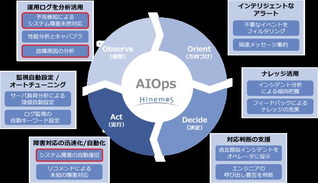 NTTデータ、AIを活用したITシステムの異常検知機能のサービス化に向けた検証を開始へ