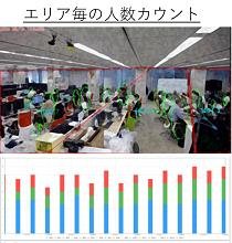 NTTデータ関西、社内ITコストの削減と空間の可視化を目指した取り組みを開始