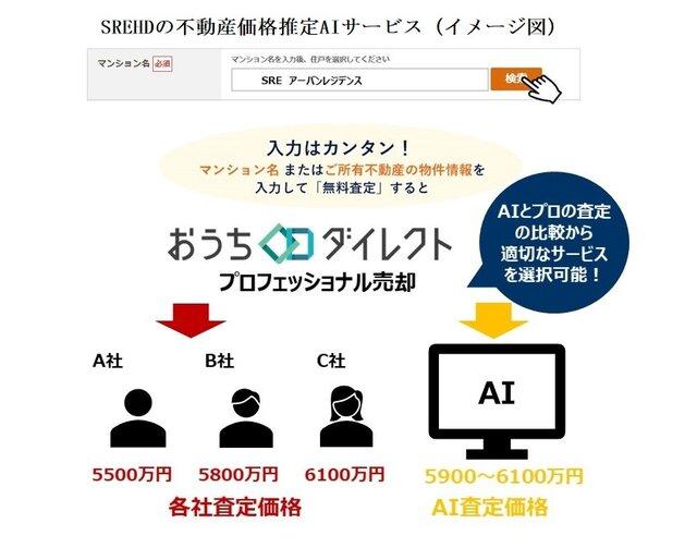 おうちダイレクト、不動産価格推定AIサービスとの連携機能を提携開始