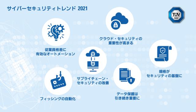 「2021年のサイバーセキュリティトレンド」が発表