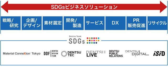 電通グループら、「SDGsビジネスソリューション」の提供を開始