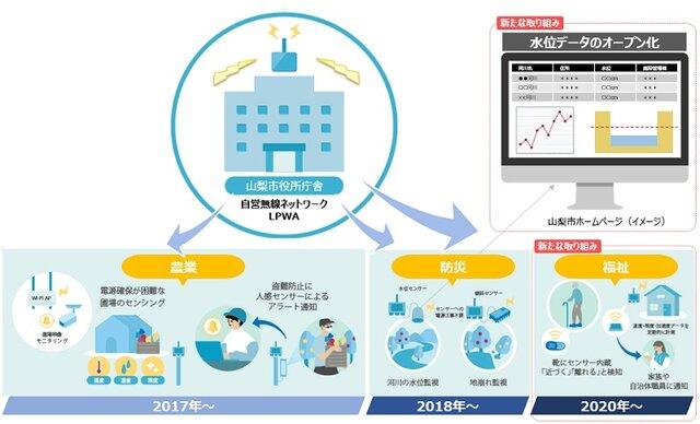 山梨市とNTT東日本、ICTを活用した「地域版スマートシティ」を本格展開へ