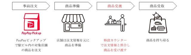 JR東日本開発とPayPay、事前注文・非対面受取の新サービスの実証実験を実施へ