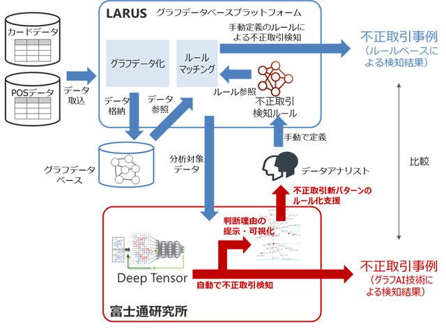 富士通研究所とLARUS社、AIを活用し不正金融取引の解析性能を向上