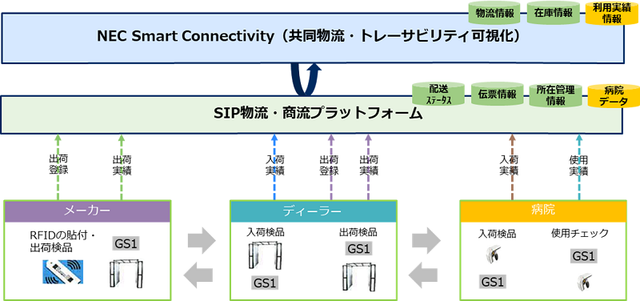 NEC、日通総合研究所と共同で「スマート物流サービス」の実証実験を実施