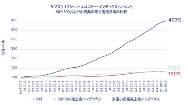 「2020年サブスクリプション・エコノミー・インデックス」日本語版が発表